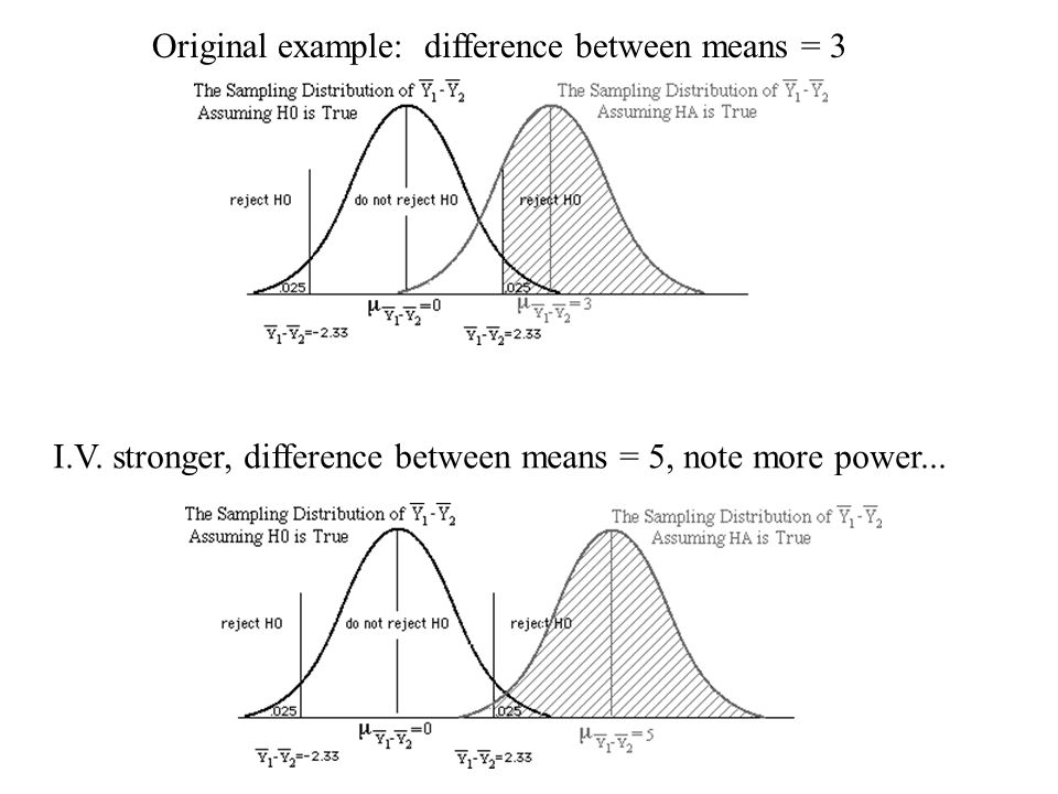 Original example: difference between means = 3 I.V.