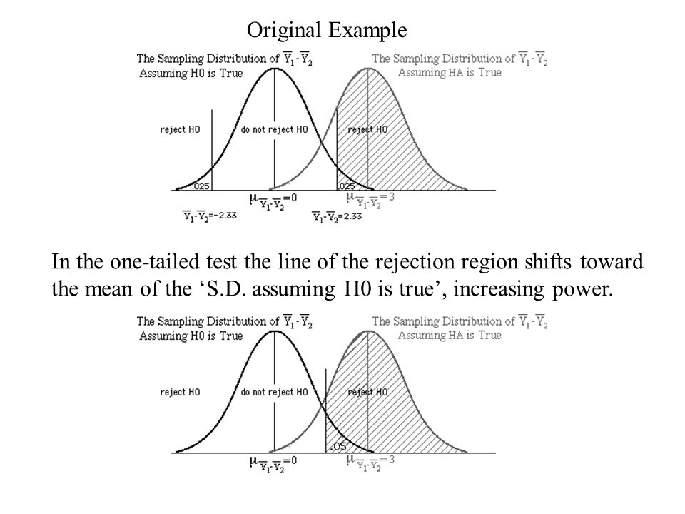 Original Example In the one-tailed test the line of the rejection region shifts toward the mean of the 'S.D. assuming H0 is true', increasing power.