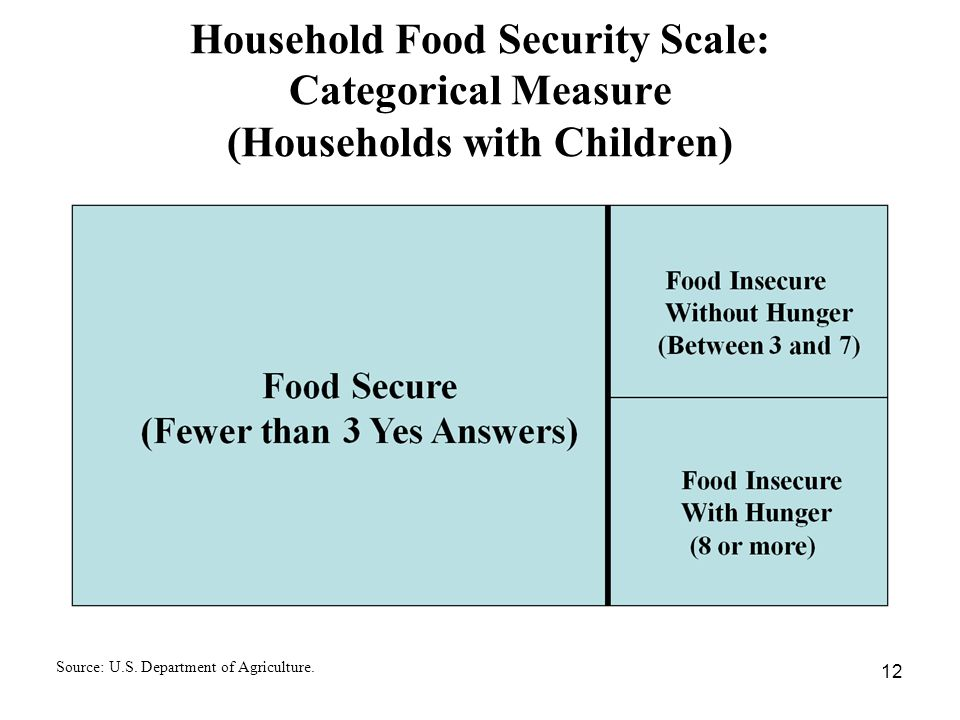 Household Food Security Scale: Categorical Measure (Households with Children) Source: U.S.