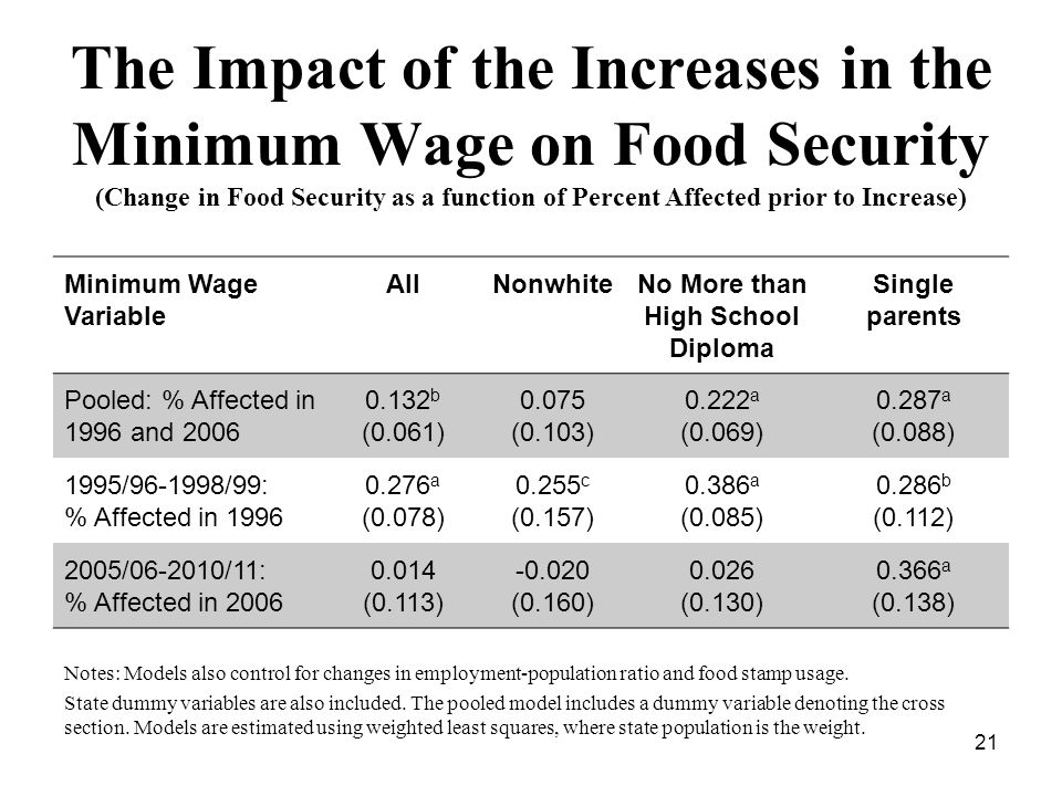 Minimum Wage Variable AllNonwhiteNo More than High School Diploma Single parents Pooled: % Affected in 1996 and 2006 0.132 b (0.061) 0.075 (0.103) 0.222 a (0.069) 0.287 a (0.088) 1995/96-1998/99: % Affected in 1996 0.276 a (0.078) 0.255 c (0.157) 0.386 a (0.085) 0.286 b (0.112) 2005/06-2010/11: % Affected in 2006 0.014 (0.113) -0.020 (0.160) 0.026 (0.130) 0.366 a (0.138) Notes: Models also control for changes in employment-population ratio and food stamp usage.
