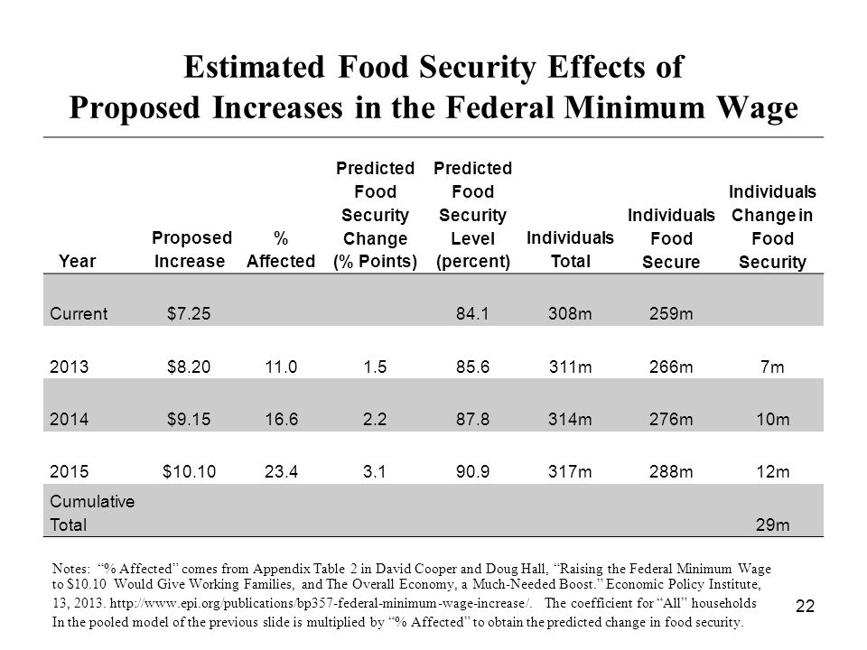 Year Proposed Increase % Affected Predicted Food Security Change (% Points) Predicted Food Security Level (percent) Individuals Total Individuals Food Secure Individuals Change in Food Security Current$7.2584.1308m259m 2013$8.2011.01.585.6311m266m7m 2014$9.1516.62.287.8314m276m10m 2015$10.1023.43.190.9317m288m12m Cumulative Total29m Notes: % Affected comes from Appendix Table 2 in David Cooper and Doug Hall, Raising the Federal Minimum Wage to $10.10 Would Give Working Families, and The Overall Economy, a Much-Needed Boost. Economic Policy Institute, 13, 2013.
