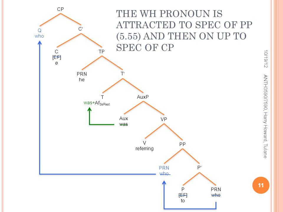 T'T'PRN he AuxP T Af 3sPast C [EF] ø VP Aux was V referring P [EF] to C'C' PP PRN who THE WH PRONOUN IS ATTRACTED TO SPEC OF PP (5.55) AND THEN ON UP