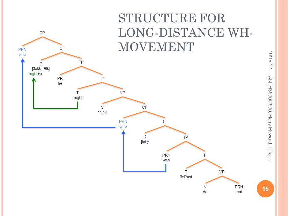 CPV think C'C' C [TNS, EF] ø TP C [EF] PRN who V do C'C' T'T' PRN that VP T 3sPast CP T might T'T' TP PR he STRUCTURE FOR LONG-DISTANCE WH- MOVEMENT 1