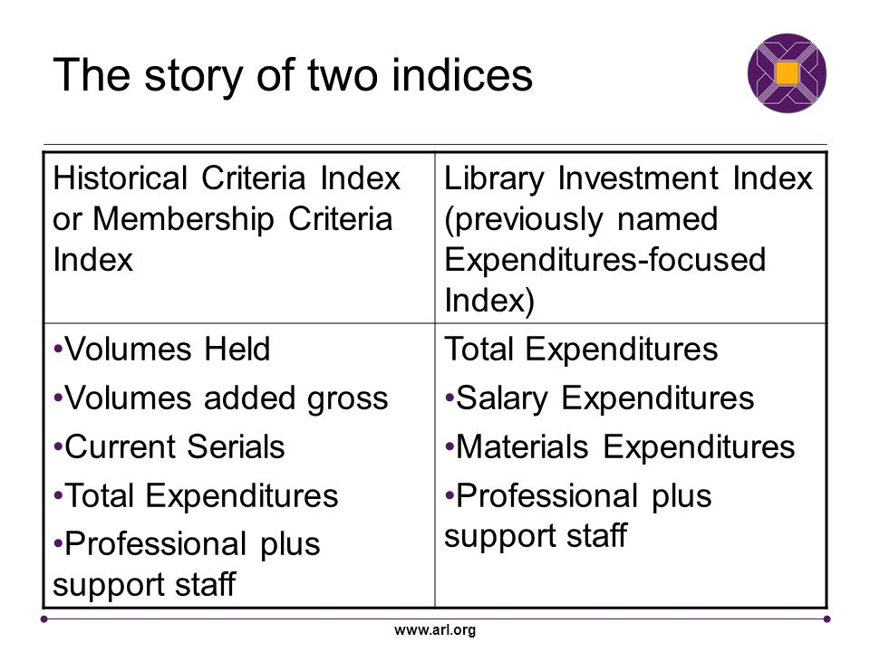 www.arl.org The story of two indices Historical Criteria Index or Membership Criteria Index Library Investment Index (previously named Expenditures-focused Index) Volumes Held Volumes added gross Current Serials Total Expenditures Professional plus support staff Total Expenditures Salary Expenditures Materials Expenditures Professional plus support staff