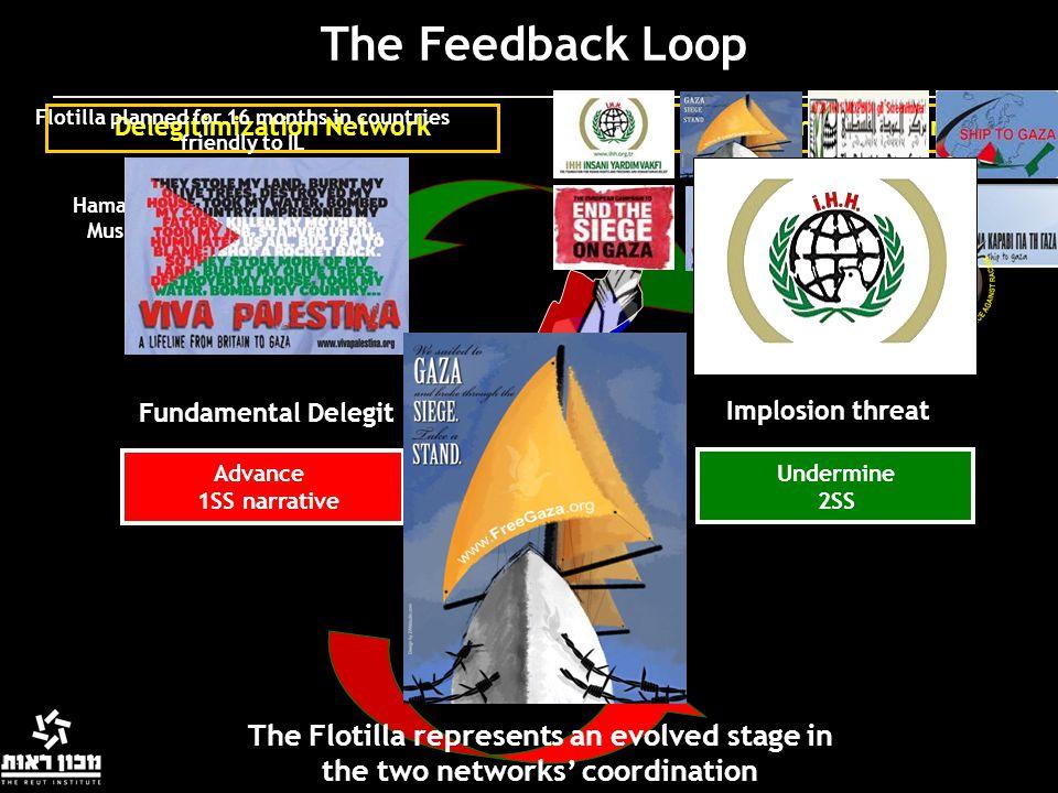 The Feedback Loop Resistance NetworkDelegitimization Network Undermine 2SS Advance 1SS narrative Implosion threat Fundamental Delegit Flotilla planned