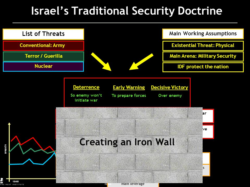 1960197019801990 relevancy Israel's Traditional Security Doctrine List of Threats Conventional: Army Terror / Guerilla Main Working Assumptions Nuclea