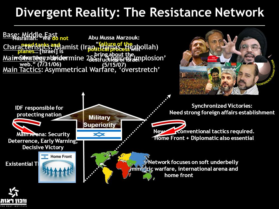 Divergent Reality: The Resistance Network Existential Threat Military Main Arena: Security Deterrence, Early Warning, Decisive Victory IDF responsible