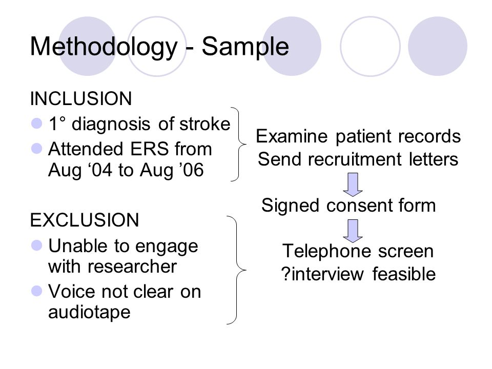 Methodology - Sample INCLUSION 1° diagnosis of stroke Attended ERS from Aug '04 to Aug '06 EXCLUSION Unable to engage with researcher Voice not clear