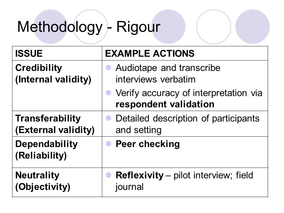 Methodology - Rigour ISSUEEXAMPLE ACTIONS Credibility (Internal validity) Audiotape and transcribe interviews verbatim Verify accuracy of interpretati