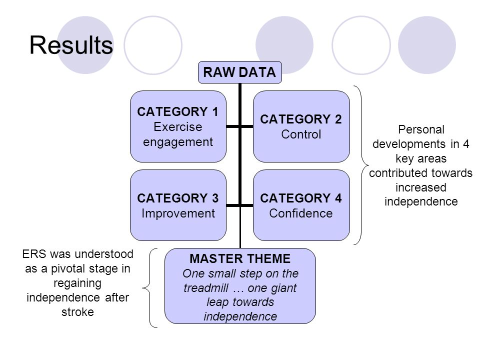 Results RAW DATA CATEGORY 1 Exercise engagement CATEGORY 2 Control CATEGORY 3 Improvement CATEGORY 4 Confidence ERS was understood as a pivotal stage