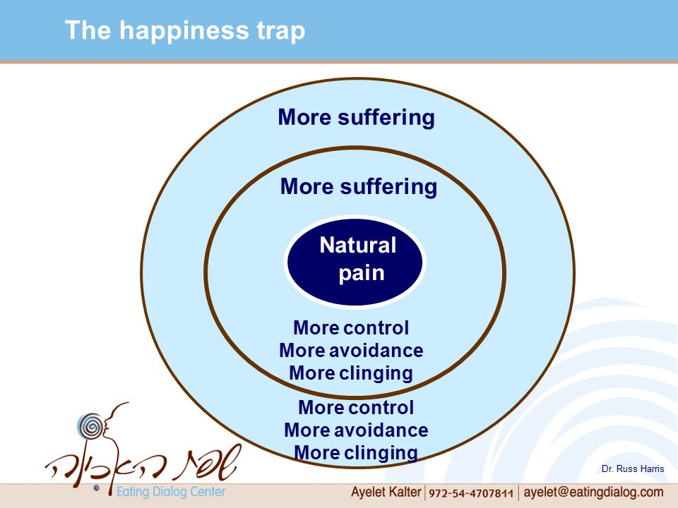 Natural pain More suffering More control More avoidance More clinging The happiness trap More control More avoidance More clinging Dr.
