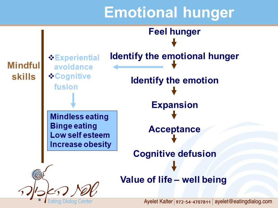 Feel hunger Identify the emotional hunger Identify the emotion Expansion Acceptance Cognitive defusion Emotional hunger Mindful skills  Experiential avoidance  Cognitive fusion Mindless eating Binge eating Low self esteem Increase obesity Value of life – well being