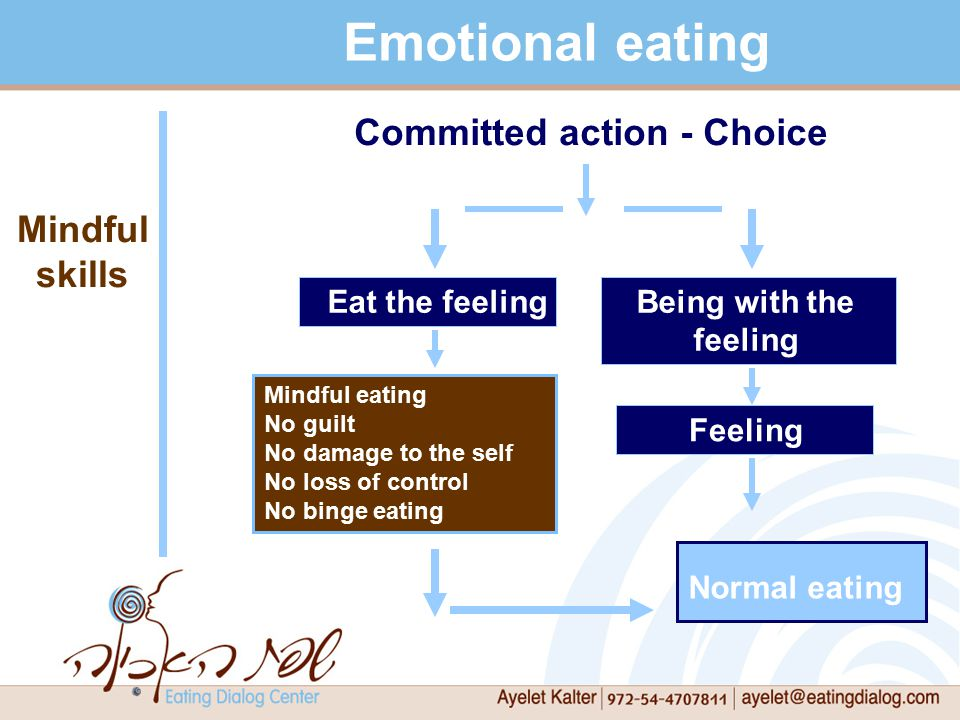 Being with the feeling Eat the feeling Emotional eating Mindful skills Mindful eating No guilt No damage to the self No loss of control No binge eating Committed action - Choice Feeling Normal eating