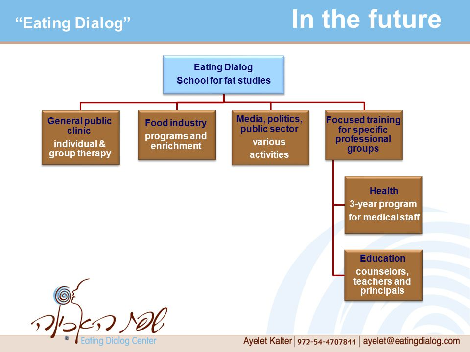 In the future Eating Dialog School for fat studies General public clinic individual & group therapy Food industry programs and enrichment Media, politics, public sector various activities Focused training for specific professional groups Health 3-year program for medical staff Education counselors, teachers and principals