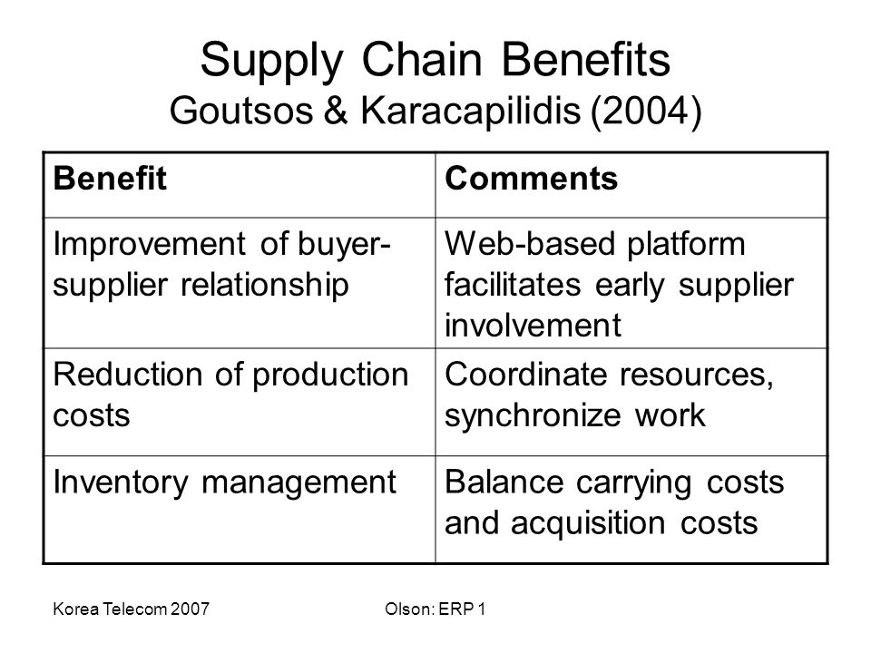 Korea Telecom 2007Olson: ERP 1 Supply Chain Benefits Goutsos & Karacapilidis (2004) BenefitComments Improvement of buyer- supplier relationship Web-based platform facilitates early supplier involvement Reduction of production costs Coordinate resources, synchronize work Inventory managementBalance carrying costs and acquisition costs