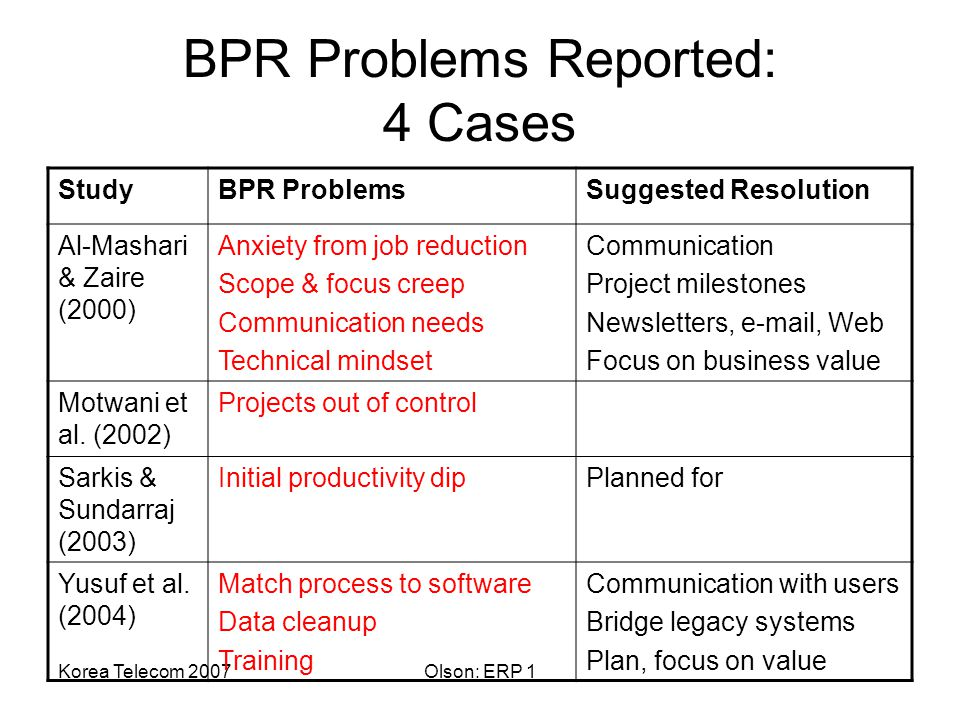 Korea Telecom 2007Olson: ERP 1 BPR Problems Reported: 4 Cases StudyBPR ProblemsSuggested Resolution Al-Mashari & Zaire (2000) Anxiety from job reduction Scope & focus creep Communication needs Technical mindset Communication Project milestones Newsletters, e-mail, Web Focus on business value Motwani et al.