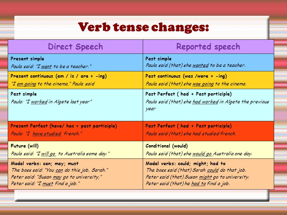 """Verb tense changes: Direct SpeechReported speech Present simple Paula said: """"I want to be a teacher."""" Past simple Paula said (that) she wanted to be a"""