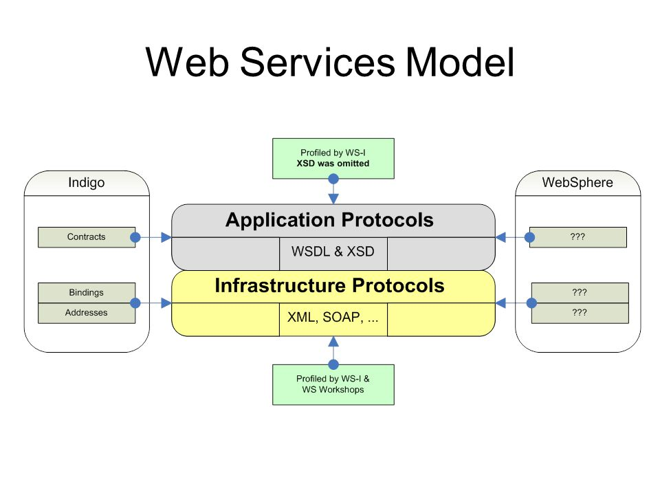 Microsoft Web Services Principles Support serializable CLR types –Support v1 -> v2 -> v1 scenarios without loss –Support graph semantics –Support types to author application protocols –Work to ensure usability on the other side Support all of XSD –If it is a valid XSD our tools should support it –The binding code may not be strongly-typed All schemas are supported, some are more supported than others