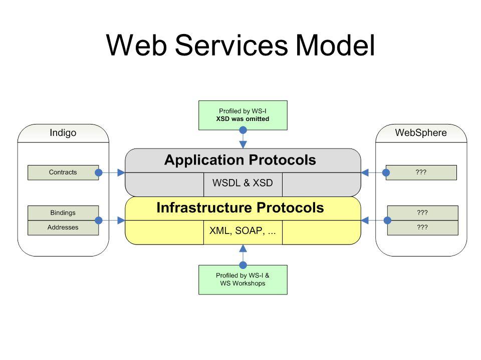 Web Services Model