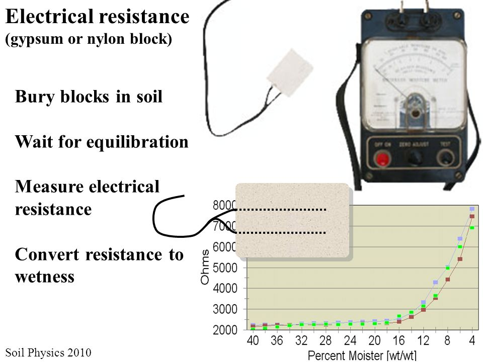 Soil Physics 2010 Bury blocks in soil Wait for equilibration Measure electrical resistance Convert resistance to wetness Electrical resistance (gypsum