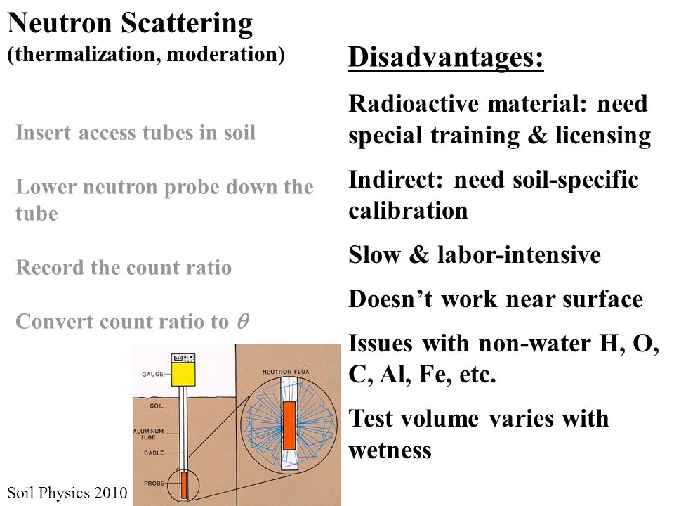 Soil Physics 2010 Insert access tubes in soil Lower neutron probe down the tube Record the count ratio Convert count ratio to  Neutron Scattering (th