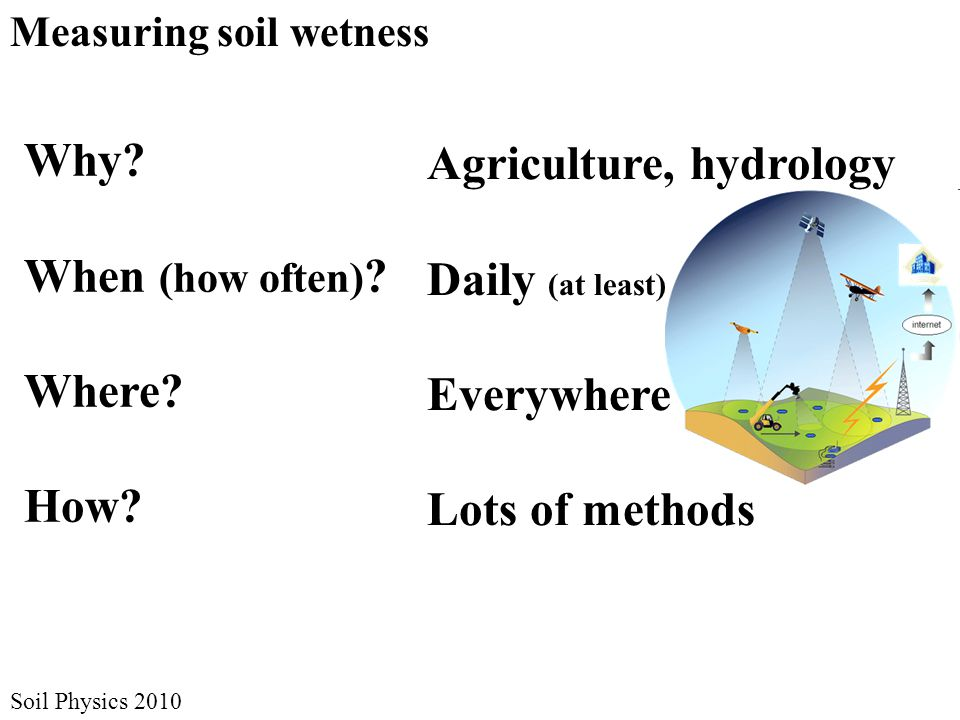 Soil Physics 2010 Measuring soil wetness Why? When (how often) ? Where? How? Agriculture, hydrology Daily (at least) Everywhere Lots of methods
