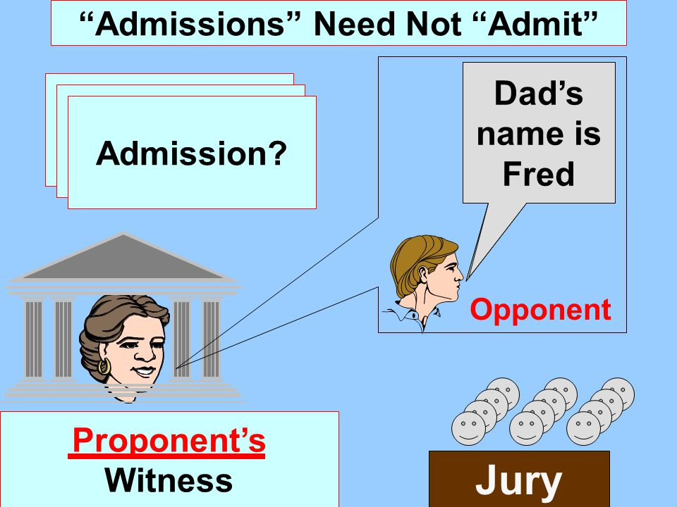 "In Court ""Admissions"" Have observer tell jury what he saw I ran the red light In Court ""Admissions"" Are Not 801(d) Admissions Jury They Are Not HS Bec"