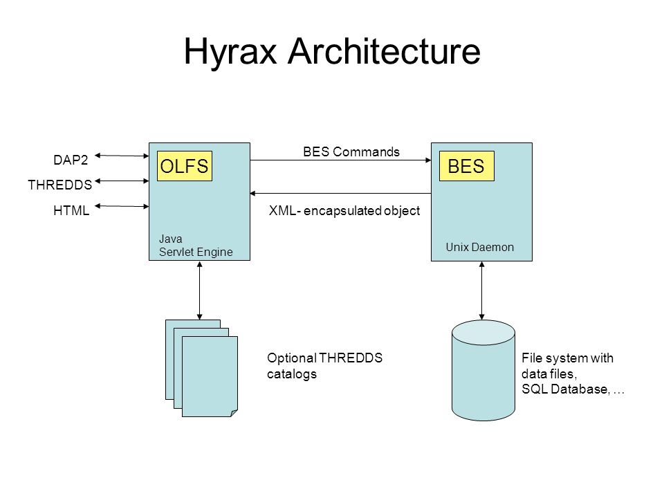 Hyrax Architecture Summary Hyrax can be installed on one machine or several Installation security merits serious consideration Authentication & Authorization are handled by the web servers (Tomcat and Apache)