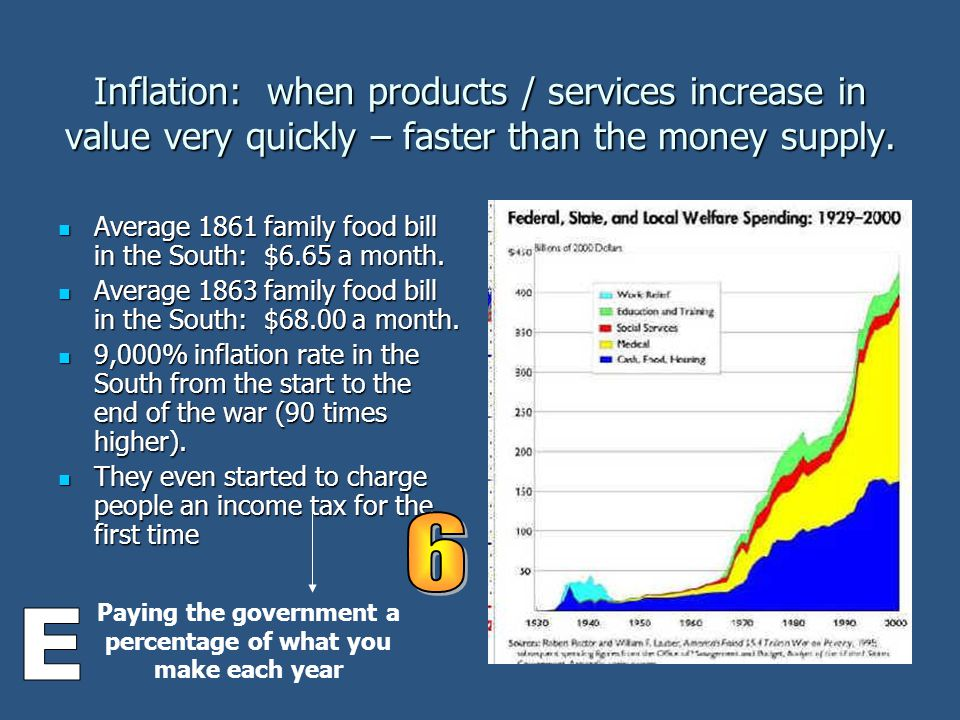 Inflation: when products / services increase in value very quickly – faster than the money supply.