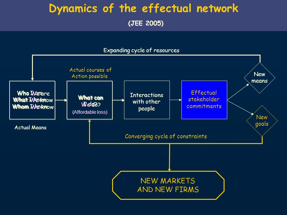 Dynamics of the effectual network (JEE 2005) Who I am What I know Whom I know What can I do.
