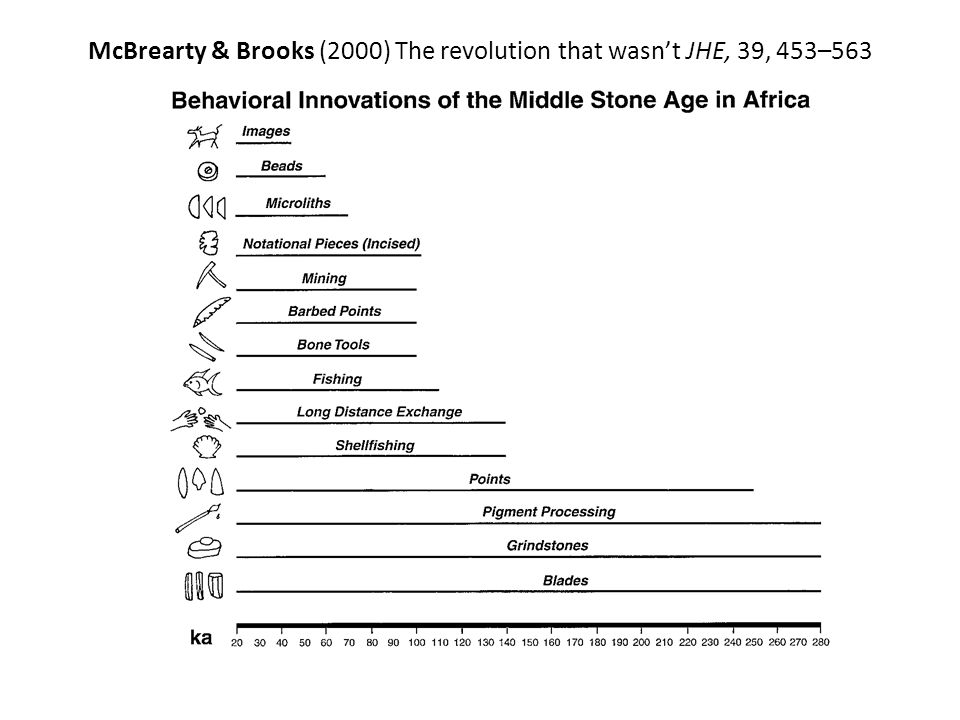 McBrearty & Brooks (2000) The revolution that wasn't JHE, 39, 453–563