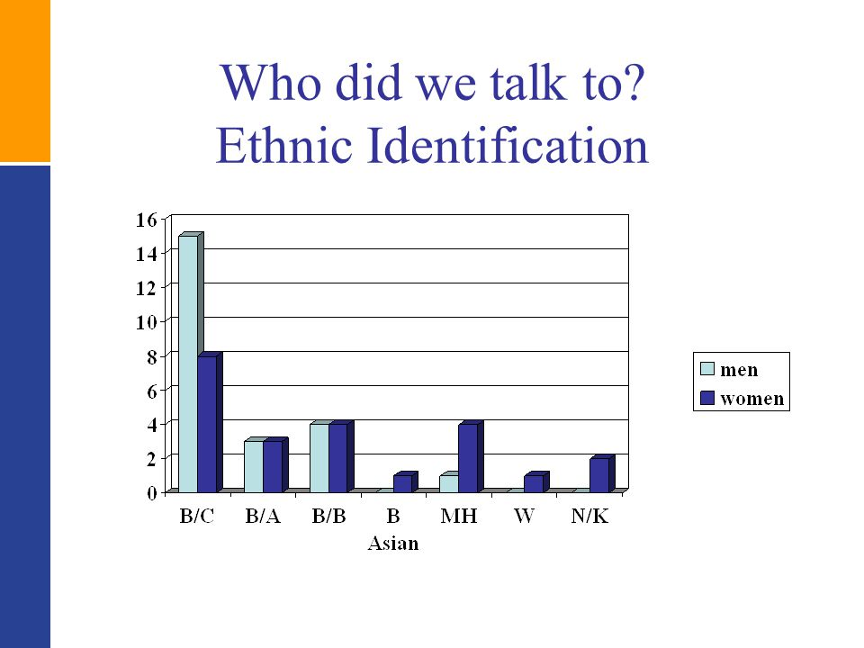 Who did we talk to? Ethnic Identification