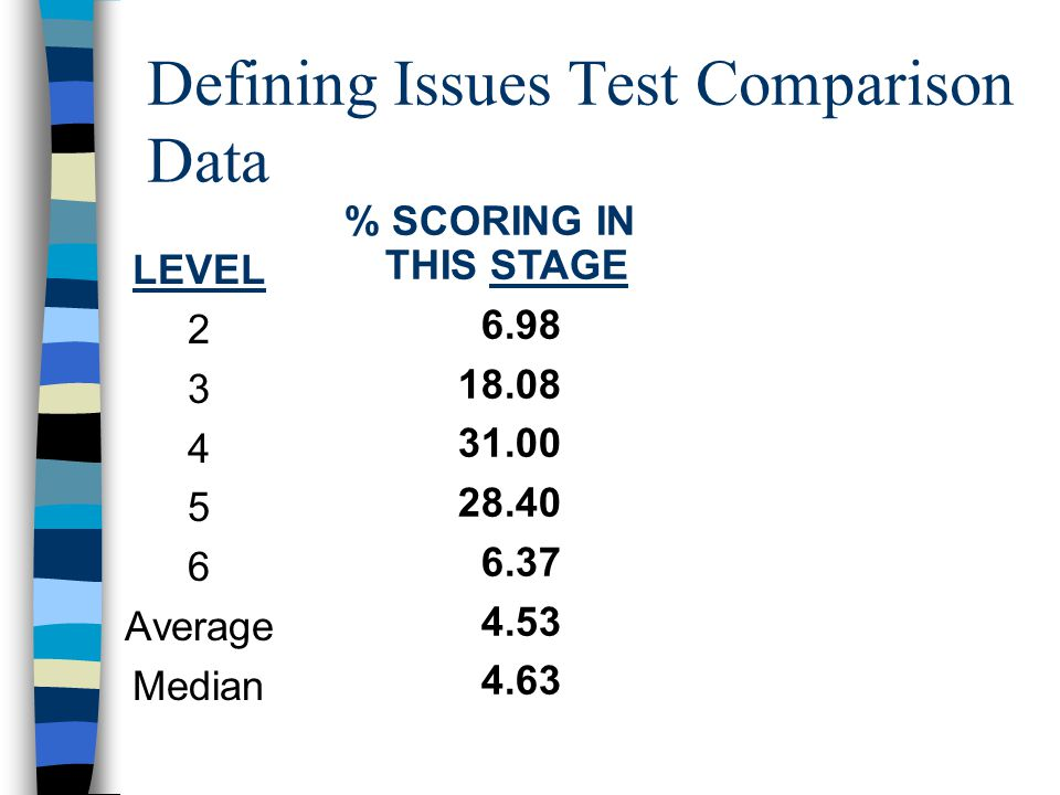 Defining Issues Test Comparison Data LEVEL 2 3 4 5 6 Average Median % SCORING IN THIS STAGE 6.98 18.08 31.00 28.40 6.37 4.53 4.63