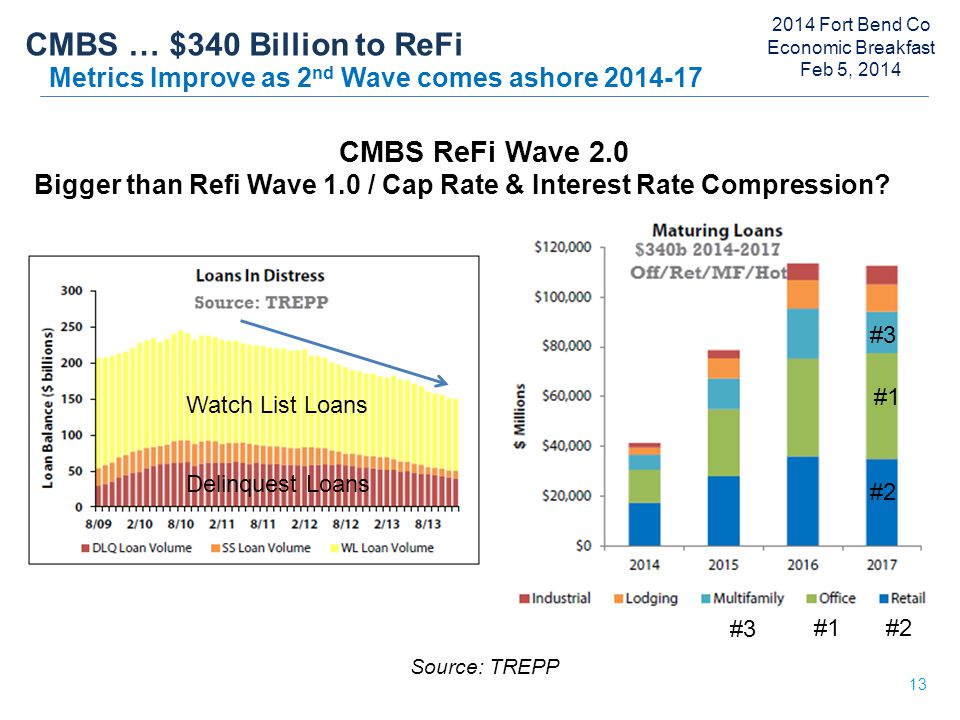 CMBS … $340 Billion to ReFi Metrics Improve as 2 nd Wave comes ashore 2014-17 13 CMBS ReFi Wave 2.0 Bigger than Refi Wave 1.0 / Cap Rate & Interest Rate Compression.