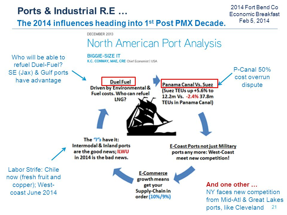 Ports & Industrial R.E … The 2014 influences heading into 1 st Post PMX Decade.