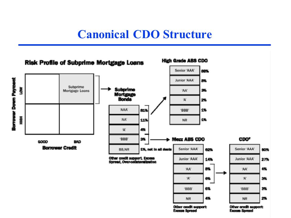 Canonical CDO Structure