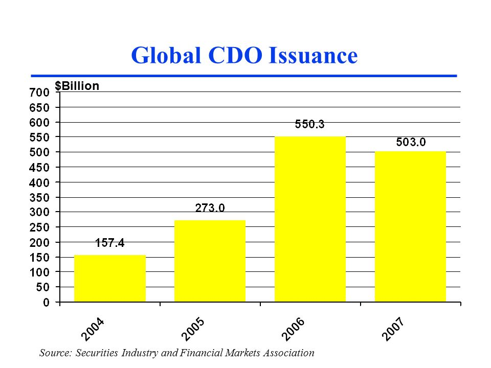 Global CDO Issuance $Billion Source: SIFMA, UBS Source: Securities Industry and Financial Markets Association