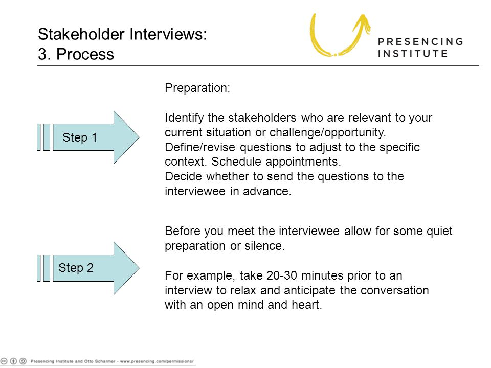 3. Process Preparation: Identify the stakeholders who are relevant to your current situation or challenge/opportunity. Define/revise questions to adju