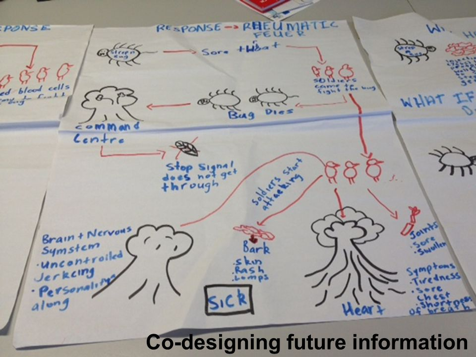 Co-designing future information