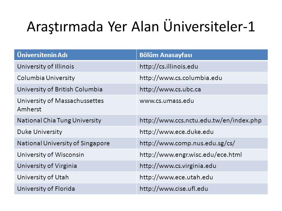 Araştırmada Yer Alan Üniversiteler-1 Üniversitenin AdıBölüm Anasayfası University of Illinoishttp://cs.illinois.edu Columbia Universityhttp://www.cs.c