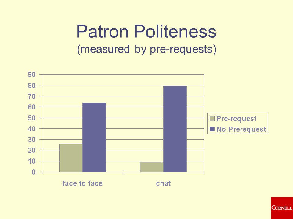 Patron Politeness (measured by pre-requests)