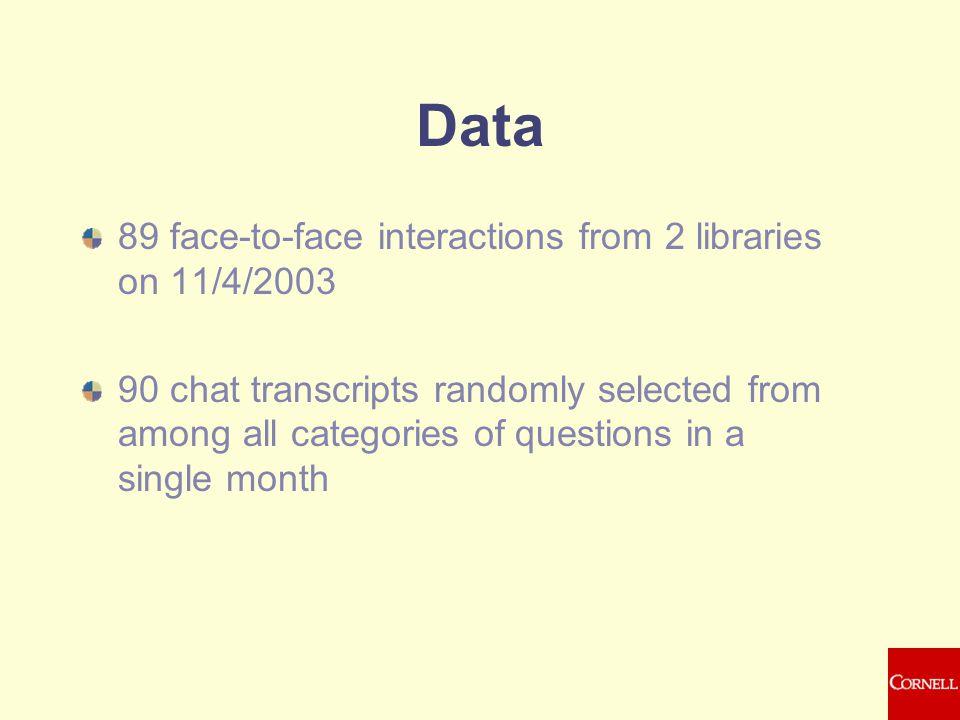 Data-set Unique for Communications Unique for Libraries Quantitative Study