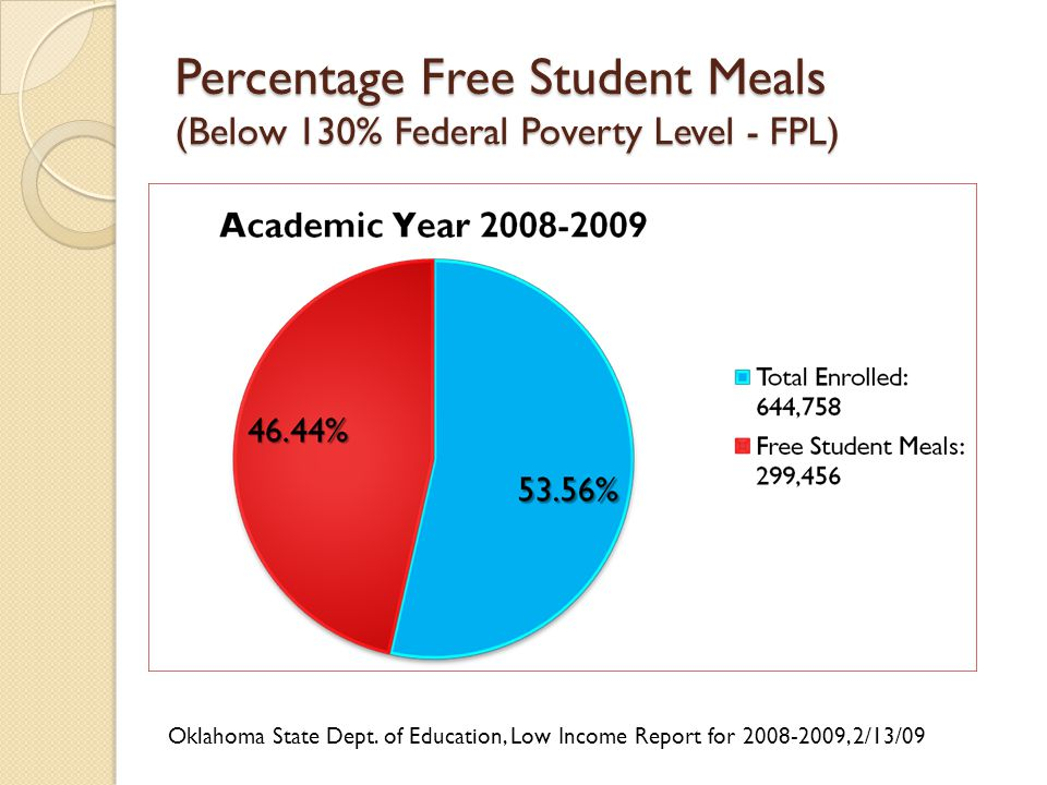 Percentage Free Student Meals (Below 130% Federal Poverty Level - FPL) Oklahoma State Dept.