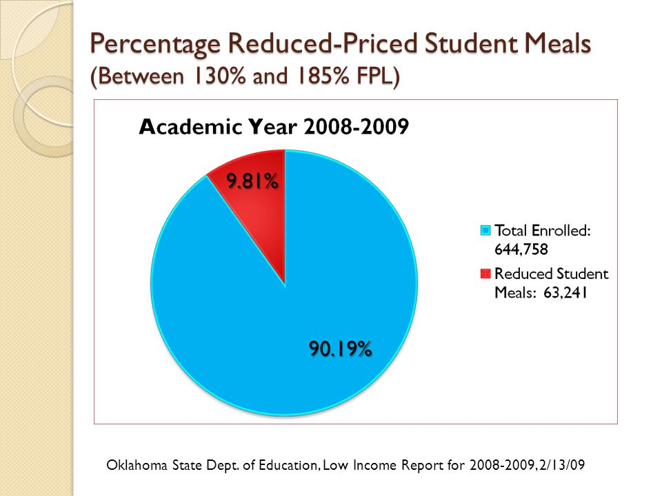 Percentage Reduced-Priced Student Meals (Between 130% and 185% FPL) Oklahoma State Dept.