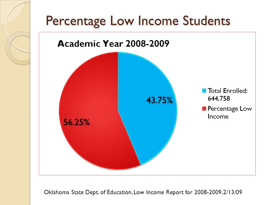 Percentage Low Income Students Oklahoma State Dept.