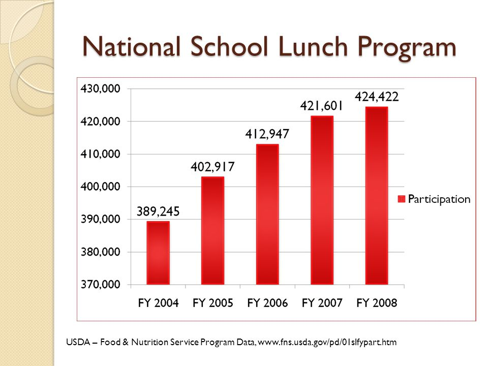 National School Lunch Program USDA – Food & Nutrition Service Program Data, www.fns.usda.gov/pd/01slfypart.htm