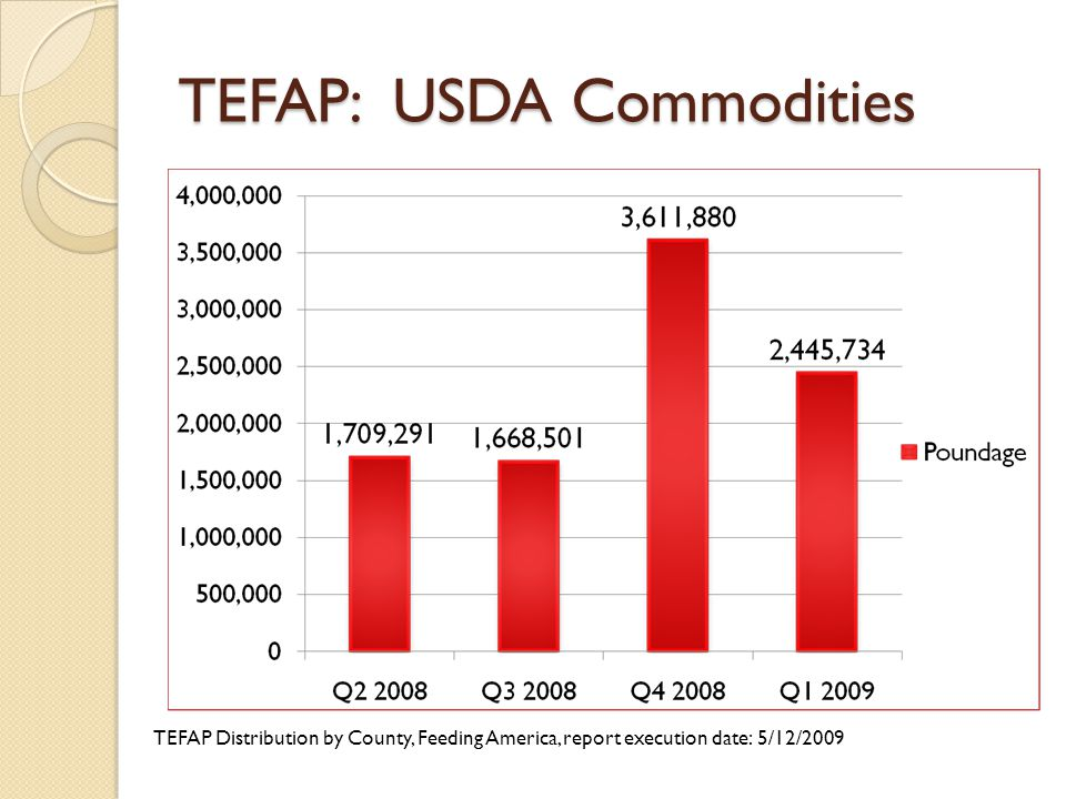 TEFAP: USDA Commodities TEFAP Distribution by County, Feeding America, report execution date: 5/12/2009