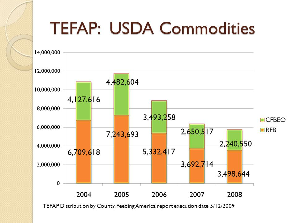 TEFAP: USDA Commodities TEFAP Distribution by County, Feeding America, report execution date 5/12/2009