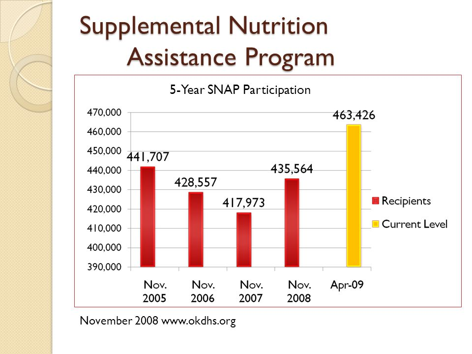 Supplemental Nutrition Assistance Program November 2008 www.okdhs.org 5-Year SNAP Participation