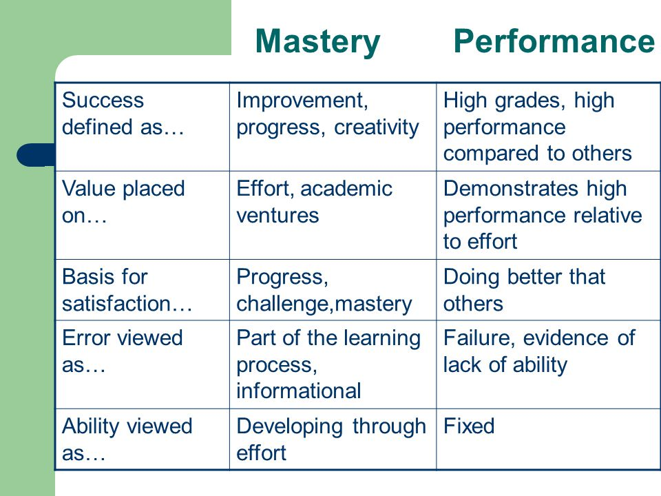Success defined as… Improvement, progress, creativity High grades, high performance compared to others Value placed on… Effort, academic ventures Demonstrates high performance relative to effort Basis for satisfaction… Progress, challenge,mastery Doing better that others Error viewed as… Part of the learning process, informational Failure, evidence of lack of ability Ability viewed as… Developing through effort Fixed Mastery Performance